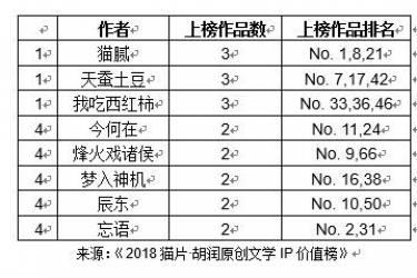 胡润研究院与猫片联合发布《2018猫片·胡润原创文学IP价值榜》