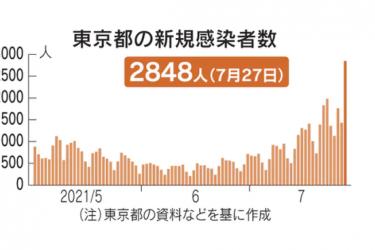 打破纪录!27日东京新增新冠感染病例2848例