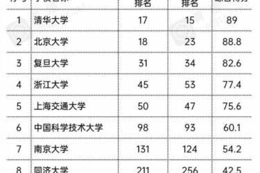 QS2022中国大学最新排名,上交大成功跻身前五,浙江大学重回宝座